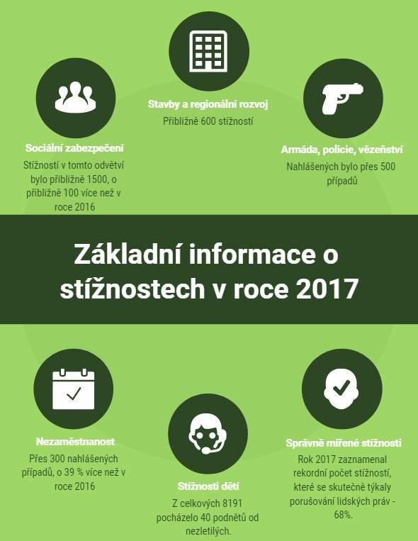 Infografika - stížnosti v roce 2017